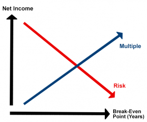 risk_and_multiple