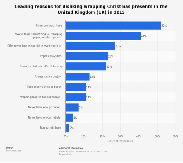 chart of why people dislike gift wrapping
