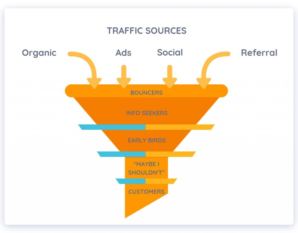 conversion funnel optimization