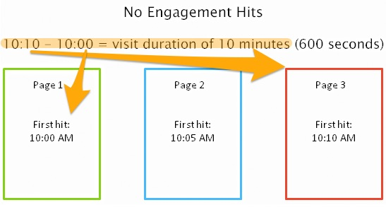 website analytics average session duration