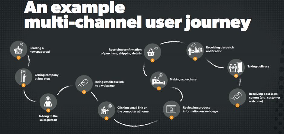 multi channel user journey ux
