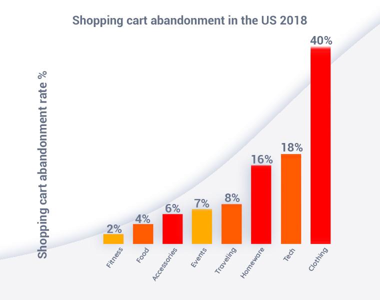 capturly shopping cart abandonment