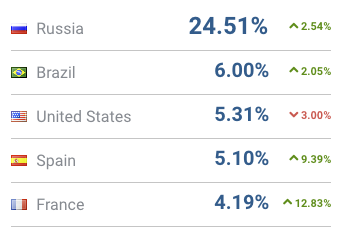 Aliexpress traffic sources by country.