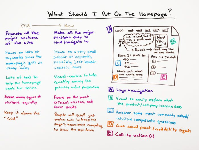 what to put on a homepage
